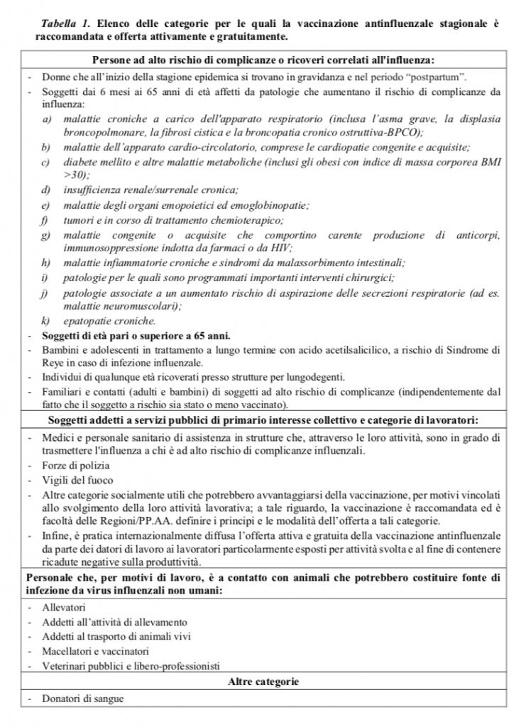tabelle per vaccinazione antinfluenzale stagionale